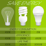 Save energy infographic. Comparison of different types bulbs Stock Image