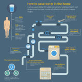 Saving water infographic with glass and human body. Showing access to clean water and growth of consumption, water H2O molecule and dishwasher, cleanser and Royalty Free Stock Images