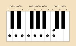 C major scale fingering for piano. Scale and fingering of C major scale on piano for education or every application Royalty Free Stock Photos