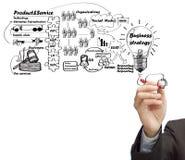 Scheda di idea dell'illustrazione del processo di affari Immagine Stock