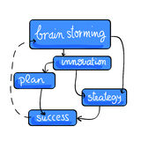 Schema of brainstorming effects. Hand drawn schema for brainstorming in blue bubbles, with arrows Royalty Free Stock Images