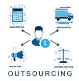 Schema dell'esternalizzazione nelle società e nell'affare Delegazione delle funzioni e delle funzioni Immagine Stock
