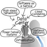 Schema dell'illustrazione del gestore di rete del centro dati Fotografia Stock Libera da Diritti
