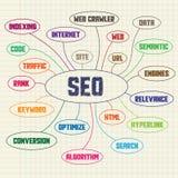 Schema dell'inchiostro che consiste delle parole chiavi di seo Immagine Stock