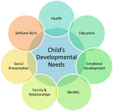 Schema di affari di sviluppo di bambino Immagine Stock