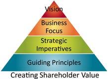 Schema di affari di valore dell'azionista Fotografia Stock Libera da Diritti