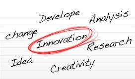 Schema di selezione dell'innovazione su un documento del blocchetto per appunti Fotografie Stock
