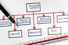 Schema finanziario di metrica di affari Immagini Stock
