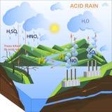 Scheme of the Acid rain, flats design. Vector illustration Stock Images
