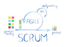 Scheme of Agile Methodology. Scrum daily meeting. Development process Royalty Free Stock Photo
