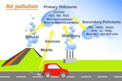 Scheme of Air pollution, flats design stock vector. Illustration for ecology education Royalty Free Stock Photography