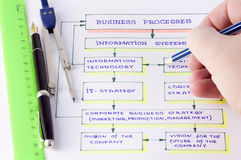 Scheme of business processes stock photo