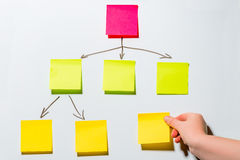 Scheme of color stickers on a white board Stock Images