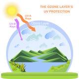 Scheme of the Ozone layer UV protection, flats design. Stock vector illustration Stock Photos