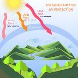 Scheme of the Ozone layer UV protection. Flats design stock vector illustration royalty free illustration