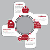 Scheme of the process of buying in the eshop Royalty Free Stock Image
