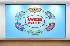 Scheme website. Big plasma panel on wall with scheme website Royalty Free Stock Photo
