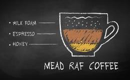 Schizzo tirato del gesso della ricetta del caffè di Mead Raf royalty illustrazione gratis