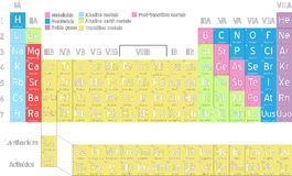 Schließen Sie periodische Tabelle der Elemente ab Stockfotos