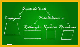 A school blackboard with quadrilateral types. Trapezoid, parallelogram, rectangle, rhombus, square. The shapes are drawn in white crayon and the names written Stock Photography