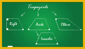 A school blackboard with trapezoid types Royalty Free Stock Photo