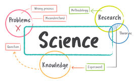 School education study process diagram stock illustration