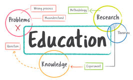 School education study process diagram Concept royalty free illustration