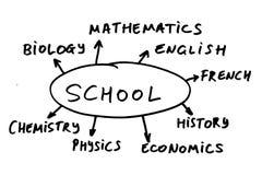 School-Kurse Lizenzfreie Stockfotografie