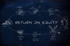 Schritte, damit eine Firma eine gute Eigenkapitalrentabilität schafft Stockfotografie