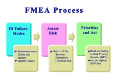 Schritte in FMEA-Prozess vektor abbildung