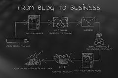 Schritte, zum von Blognachfolgern zu Kunden, von Blog zu busine zu machen Lizenzfreie Stockfotos