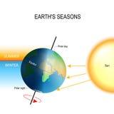 Schuine stand van de Aarde` s as en de Aarde` s seizoenen vector illustratie