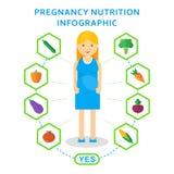 Schwangerschaftsnahrung nützlich lizenzfreie abbildung
