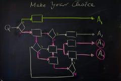 Schwarze Tafel mit der gezeichneten Hand färbte Flussdiagramm, um Komplexität von Wahlen anzuzeigen Stockfoto