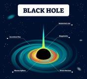 Schwarzes Loch beschriftet Vektorillustration Kosmos mit Zunahme, relativistischem Jet, Eigenheit, Photonbereich und Ereignishori lizenzfreie abbildung