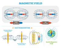 Scientific Magnetic Field and Electromagnetism vector illustration scheme. Electric current and magnetic poles scheme. Earth magnetic field diagram Royalty Free Stock Image