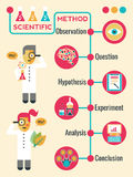 Scientific Method. Illustration of Scientific Method Infographic Timeline Chart Royalty Free Stock Photo