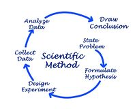 Scientific Method. From hypothesis to conclusion Royalty Free Stock Photos