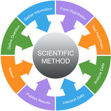 Scientific Method Word Circle Concept Royalty Free Stock Photo