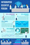 Scientist Infographics Set Royalty Free Stock Photography