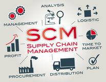 SCM supply chain management. Supply chain management is the management of the flow of goods. Chart with keywords and icons Stock Photo