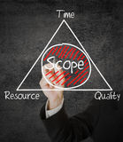 Scope management Royalty Free Stock Image