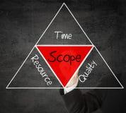 Scope management Royalty Free Stock Image