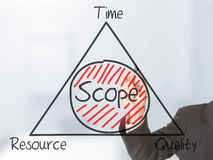Scope management Stock Photography