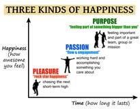 Scopo di passione di piacere di felicità royalty illustrazione gratis