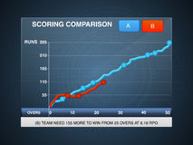 Scoring comparison graph for Cricket. Royalty Free Stock Image
