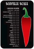 Scoville pepper heat scale vector. Scoville hot pepper heat unit scale vector illustration Stock Images