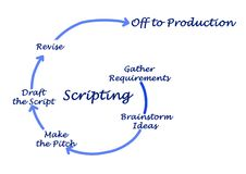 Scripting process Royalty Free Stock Photo