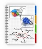 Scrittura del piano d'azione Fotografia Stock Libera da Diritti