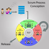 Scrum Development Life cycle Royalty Free Stock Photos